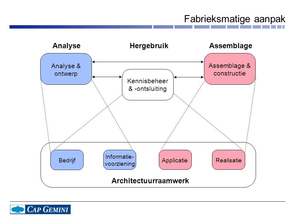 AnalyseAssemblageHergebruik Architectuurraamwerk Analyse & ontwerp Kennisbeheer & -ontsluiting Assemblage & constructie Bedrijf Informatie- voorzienin