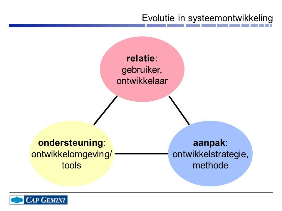 relatie: gebruiker, ontwikkelaar ondersteuning: ontwikkelomgeving/ tools aanpak: ontwikkelstrategie, methode Evolutie in systeemontwikkeling