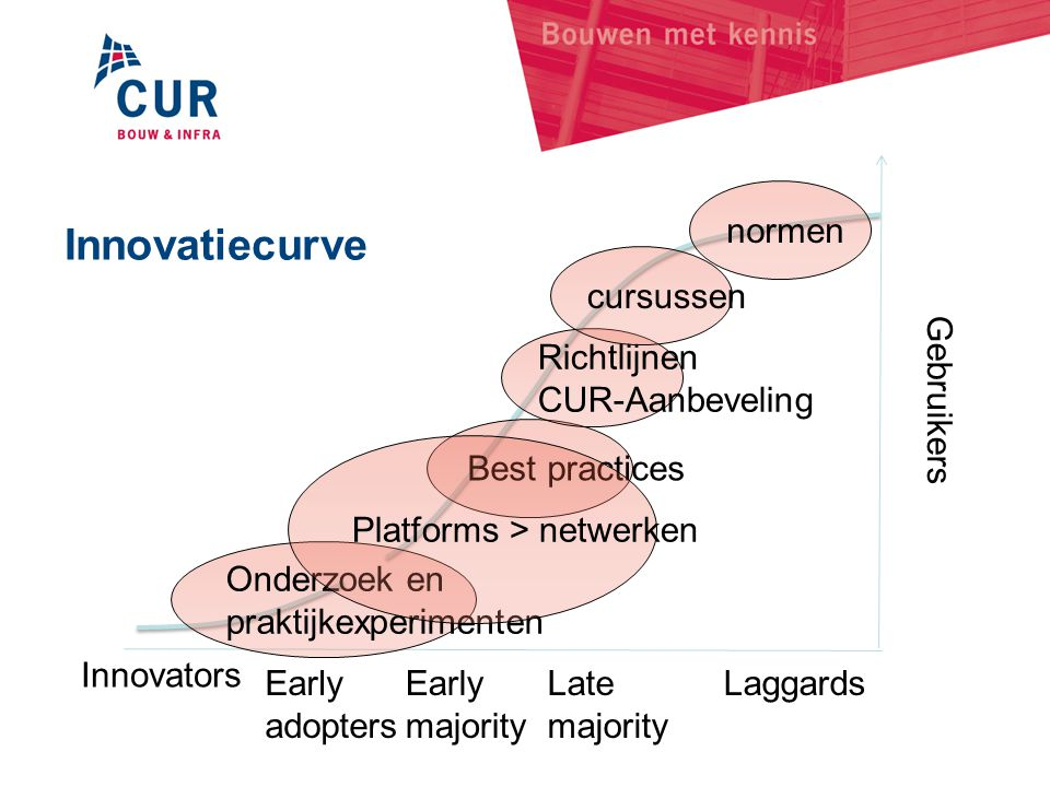 Innovatiecurve Innovators Early adopters Early majority Late majority Laggards Gebruikers Best practices Onderzoek en praktijkexperimenten Richtlijnen CUR-Aanbeveling Platforms > netwerken normen cursussen
