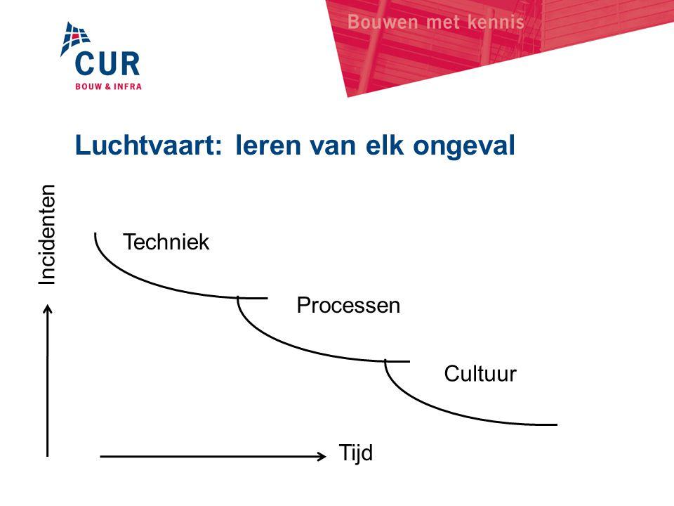 Techniek Processen Cultuur Tijd Incidenten Luchtvaart: leren van elk ongeval