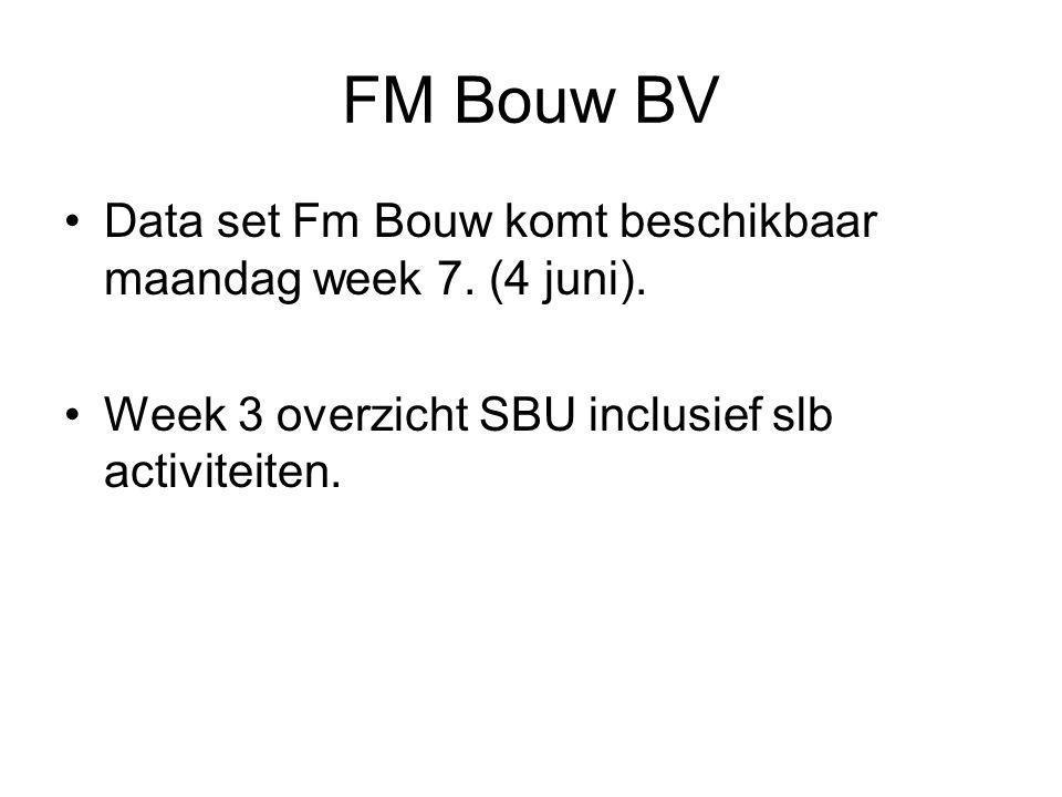 FM Bouw BV •Data set Fm Bouw komt beschikbaar maandag week 7.
