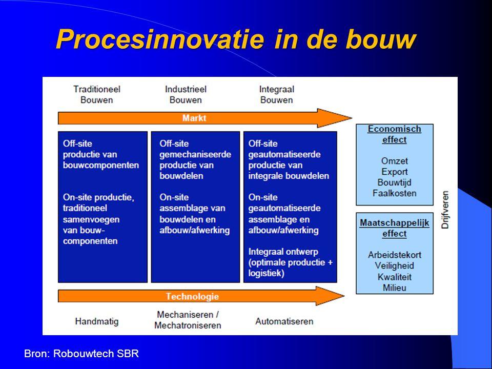 Procesinnovatie in de bouw Bron: Robouwtech SBR