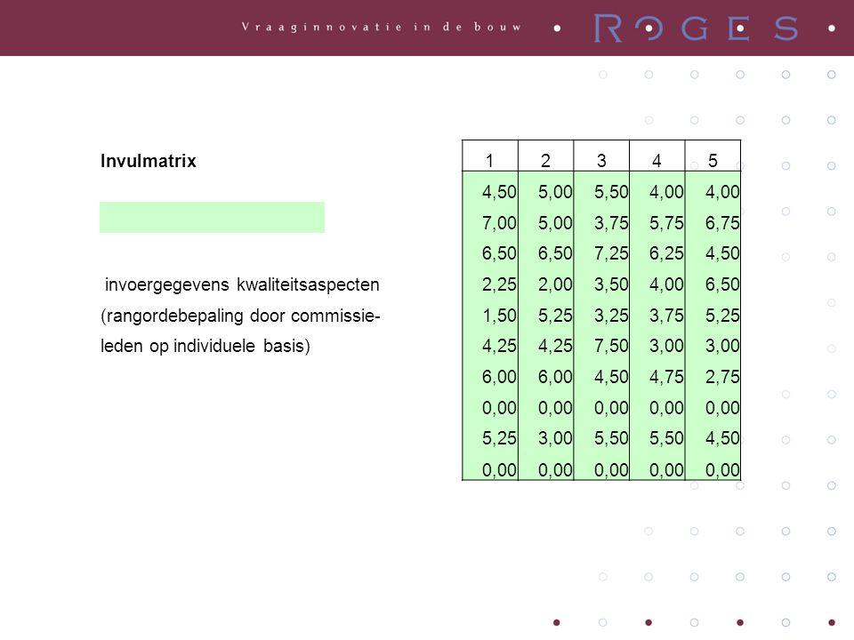 Invulmatrix12345 4,505,005,504,00 7,005,003,755,756,75 6,50 7,256,254,50 invoergegevens kwaliteitsaspecten2,252,003,504,006,50 (rangordebepaling door