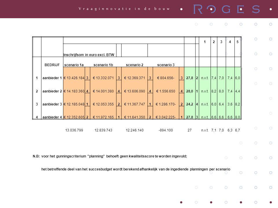 12345 Inschrijfsom in euro excl. BTW BEDRIJFscenario 1a scenario 1b scenario 2 scenario 3 1aanbieder 1€ 13.426.1843€ 13.332.0713€ 12.369.3713€ 804.656