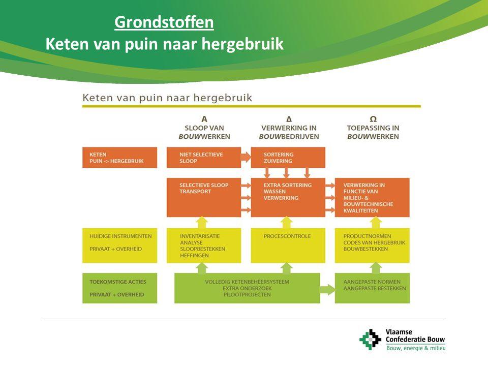  Vlaamse Confederatie Bouw is partner in het Vlaams materialenbeheer  Duurzaam materialenbeheer = één van de 13 maatschappelijke uitdagingen (ViA)  Doelstelling: Vlaanderen tegen 2020/2050 in Europese top 5  Materiaalkringlopen sluiten via oa.