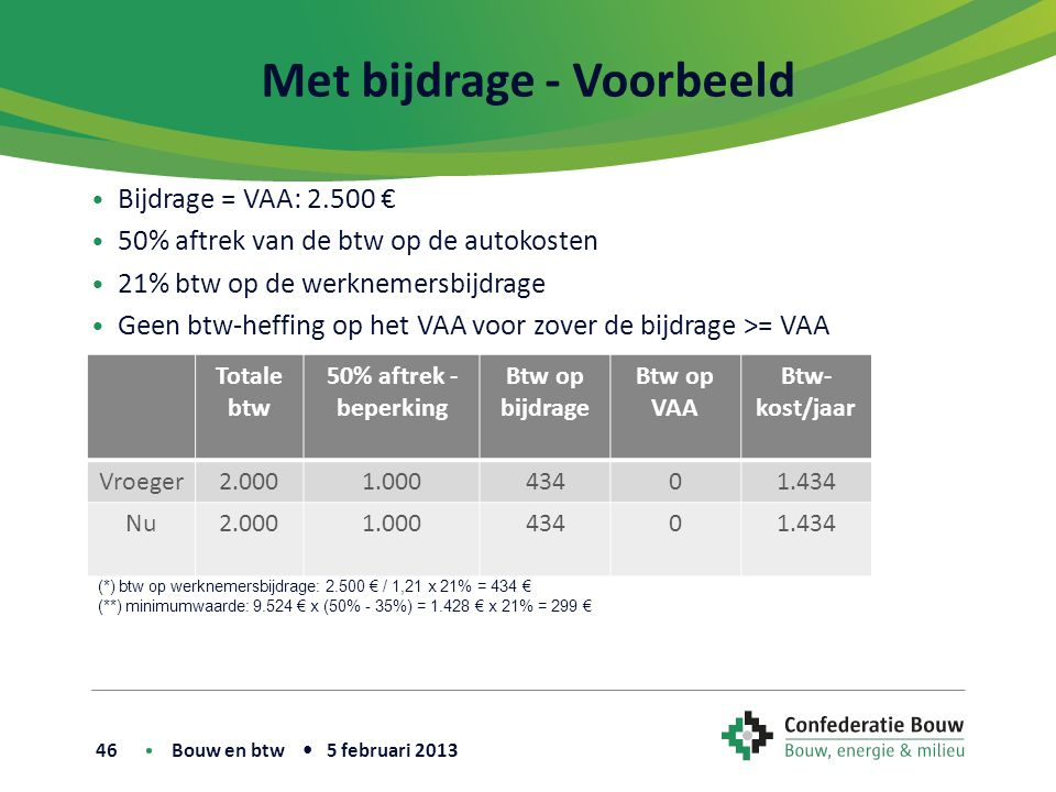 Met bijdrage - Voorbeeld • Bijdrage = VAA: 2.500 € • 50% aftrek van de btw op de autokosten • 21% btw op de werknemersbijdrage • Geen btw-heffing op het VAA voor zover de bijdrage >= VAA Bouw en btw • 5 februari 2013 46 Totale btw 50% aftrek - beperking Btw op bijdrage Btw op VAA Btw- kost/jaar Vroeger2.0001.00043401.434 Nu2.0001.00043401.434 (*) btw op werknemersbijdrage: 2.500 € / 1,21 x 21% = 434 € (**) minimumwaarde: 9.524 € x (50% - 35%) = 1.428 € x 21% = 299 €