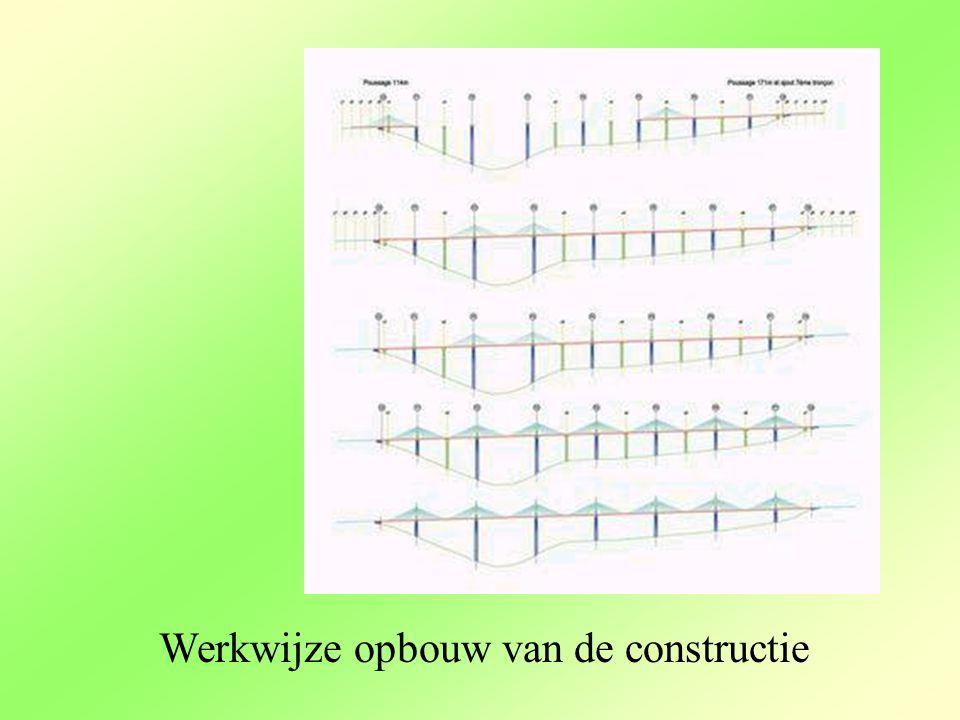 Werkwijze opbouw van de constructie