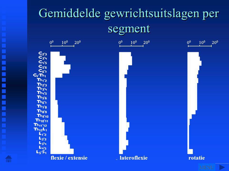 Gemiddelde gewrichtsuitslagen per segment flexie / extensie 0 0 10 0 20 0 lateroflexierotatie MENU