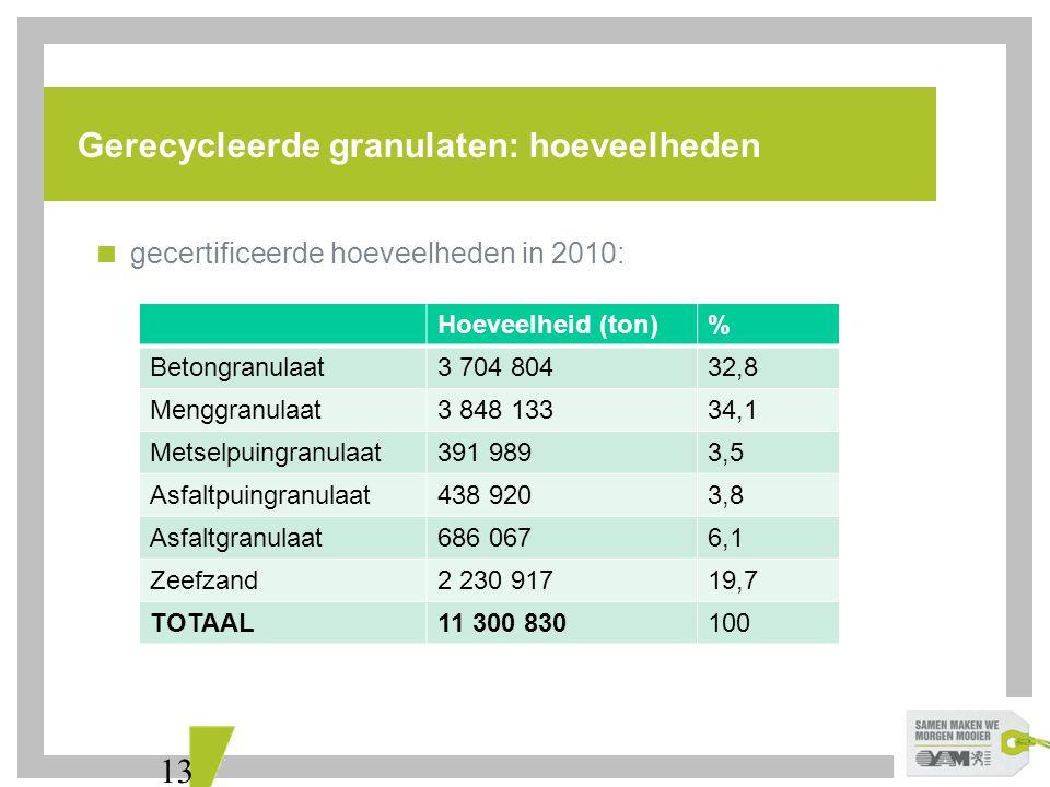 13 Gerecycleerde granulaten: hoeveelheden  gecertificeerde hoeveelheden in 2010: Hoeveelheid (ton)% Betongranulaat3 704 80432,8 Menggranulaat3 848 13