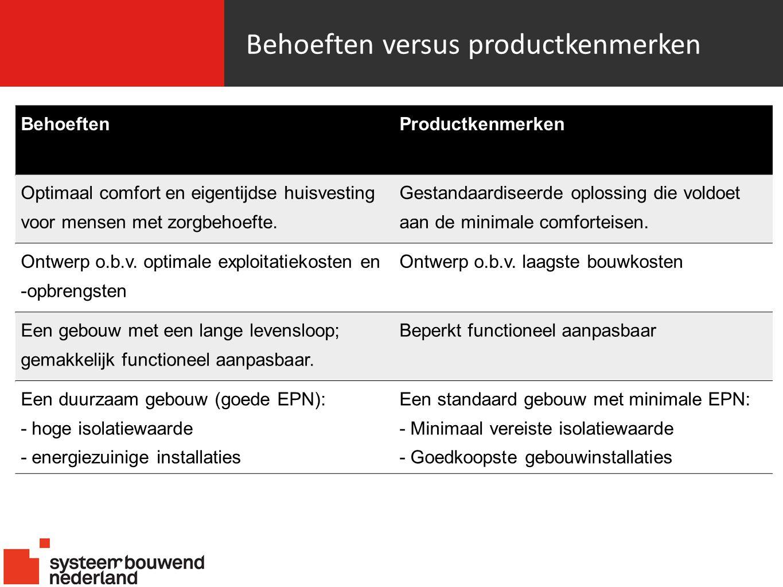 Behoeften versus productkenmerken BehoeftenProductkenmerken Optimaal comfort en eigentijdse huisvesting voor mensen met zorgbehoefte.