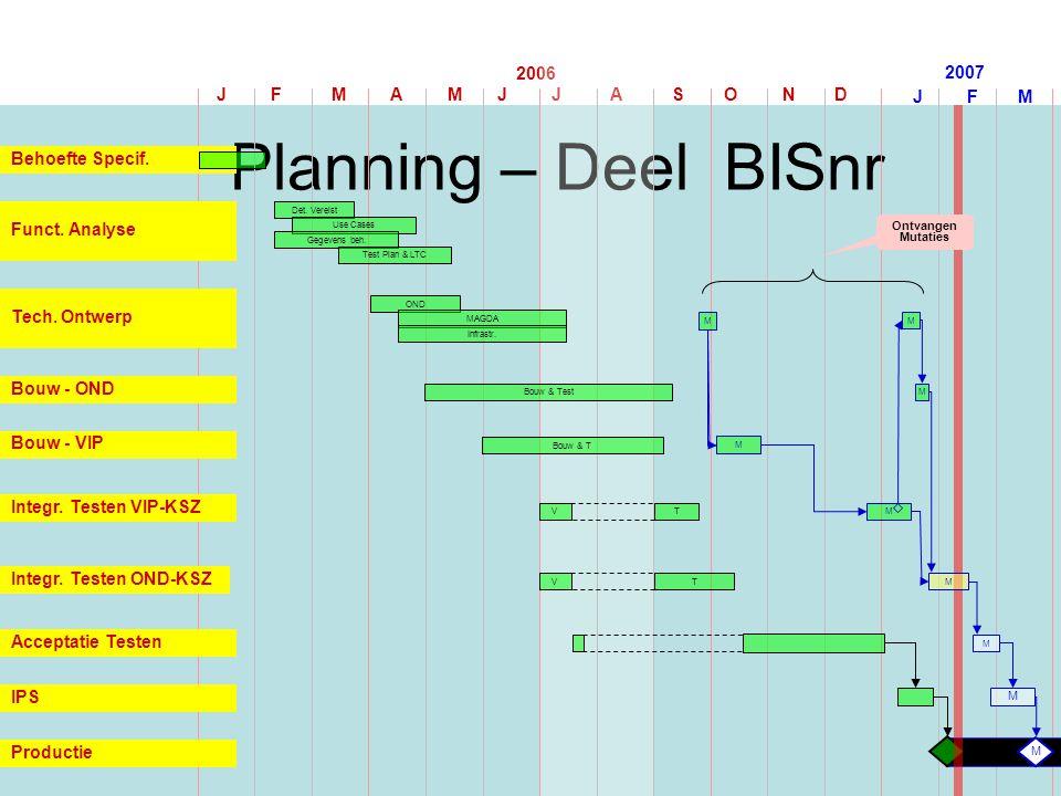 J F M A M J J A S O N D 2006 Planning – Deel BISnr J F M 2007 Funct. Analyse Bouw & T Bouw - OND Integr. Testen VIP-KSZ Acceptatie Testen IPS Behoefte