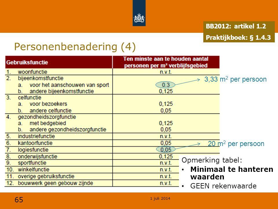 65 1 juli 2014 Personenbenadering (4) BB2012: artikel 1.2 Praktijkboek: § 1.4.3 3,33 m 2 per persoon 20 m 2 per persoon Opmerking tabel: • Minimaal te hanteren waarden • GEEN rekenwaarde