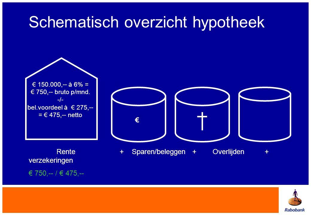 Rente + Sparen/beleggen + Overlijden + verzekeringen € 750,-- / € 475,-- € Schematisch overzicht hypotheek € 150.000,-- à 6% = € 750,-- bruto p/mnd. -