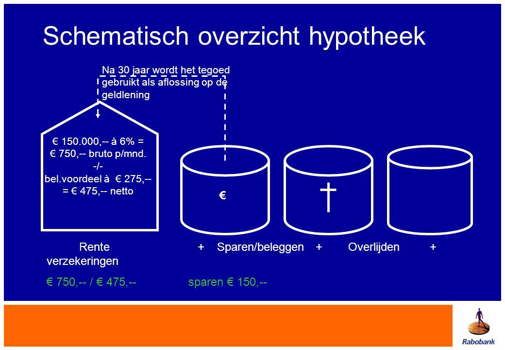 Rente + Sparen/beleggen + Overlijden + verzekeringen € 750,-- / € 475,-- sparen € 150,-- € Schematisch overzicht hypotheek € 150.000,-- à 6% = € 750,-