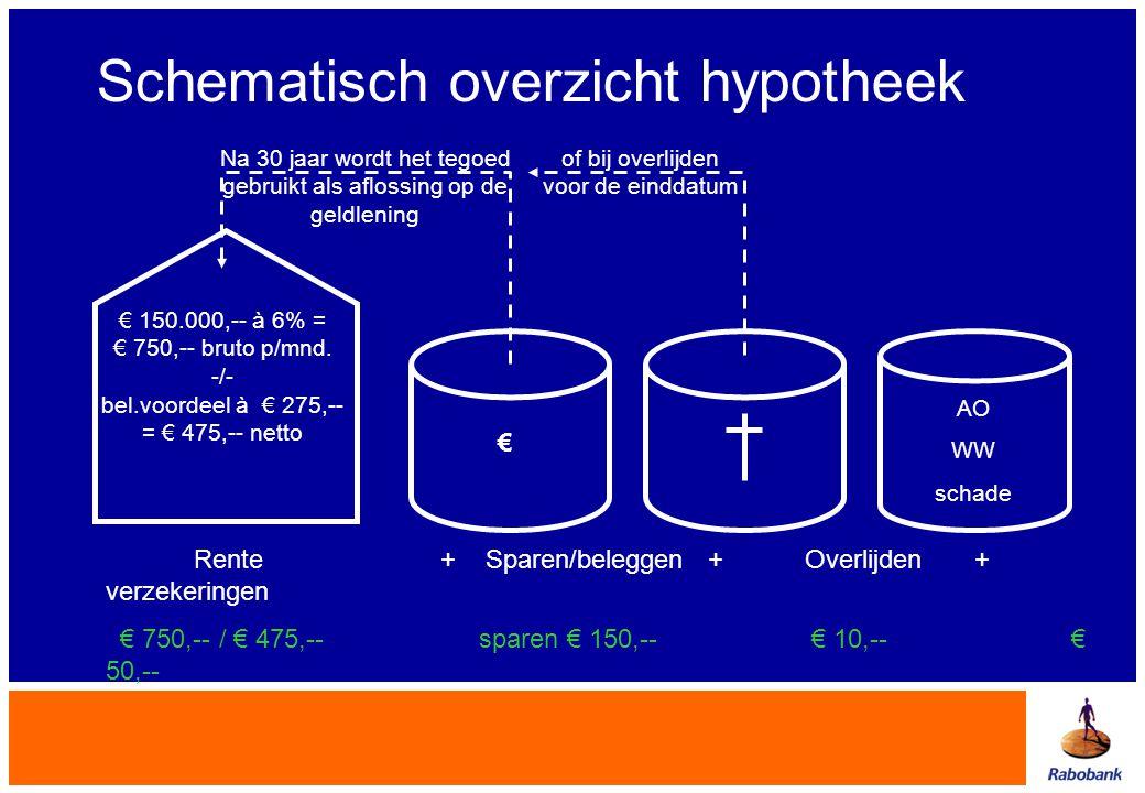 Rente + Sparen/beleggen + Overlijden + verzekeringen € 750,-- / € 475,-- sparen € 150,-- € 10,-- € 50,-- € Schematisch overzicht hypotheek € 150.000,-