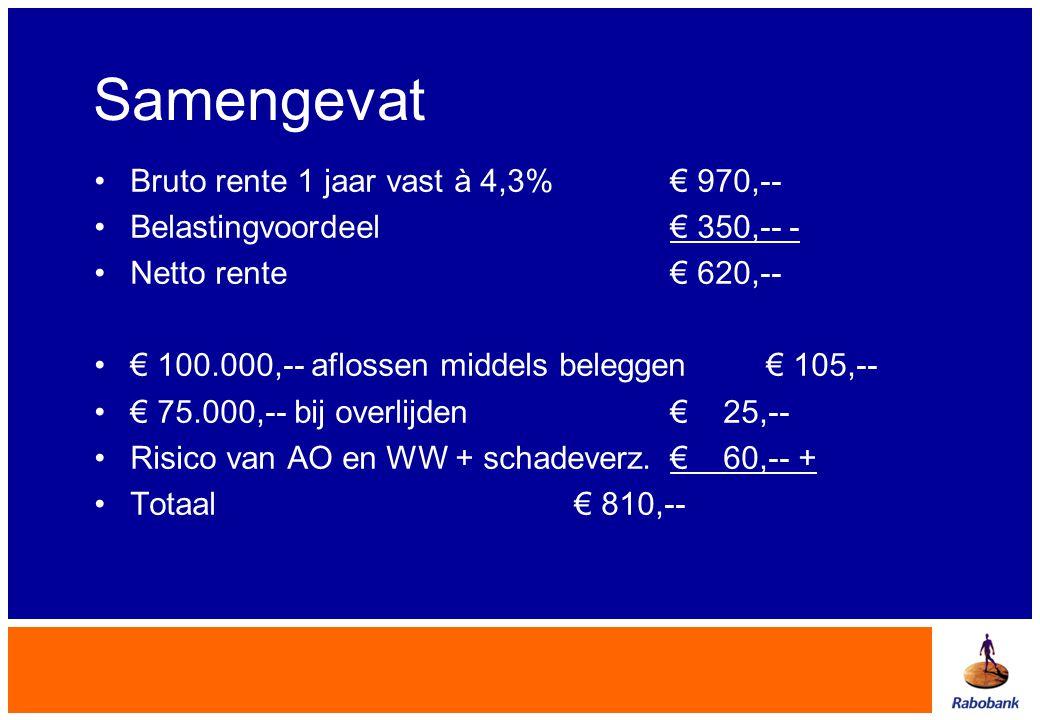 Samengevat •Bruto rente 1 jaar vast à 4,3%€ 970,-- •Belastingvoordeel€ 350,-- - •Netto rente € 620,-- •€ 100.000,-- aflossen middels beleggen€ 105,--