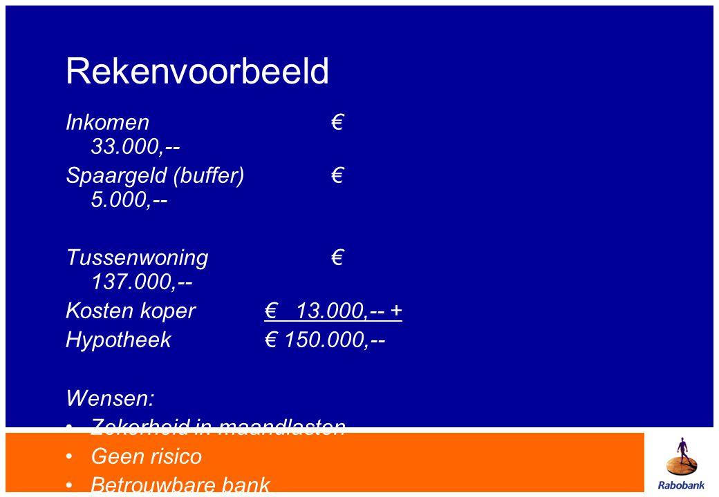 Rekenvoorbeeld Inkomen€ 33.000,-- Spaargeld (buffer)€ 5.000,-- Tussenwoning€ 137.000,-- Kosten koper€ 13.000,-- + Hypotheek € 150.000,-- Wensen: •Zeke