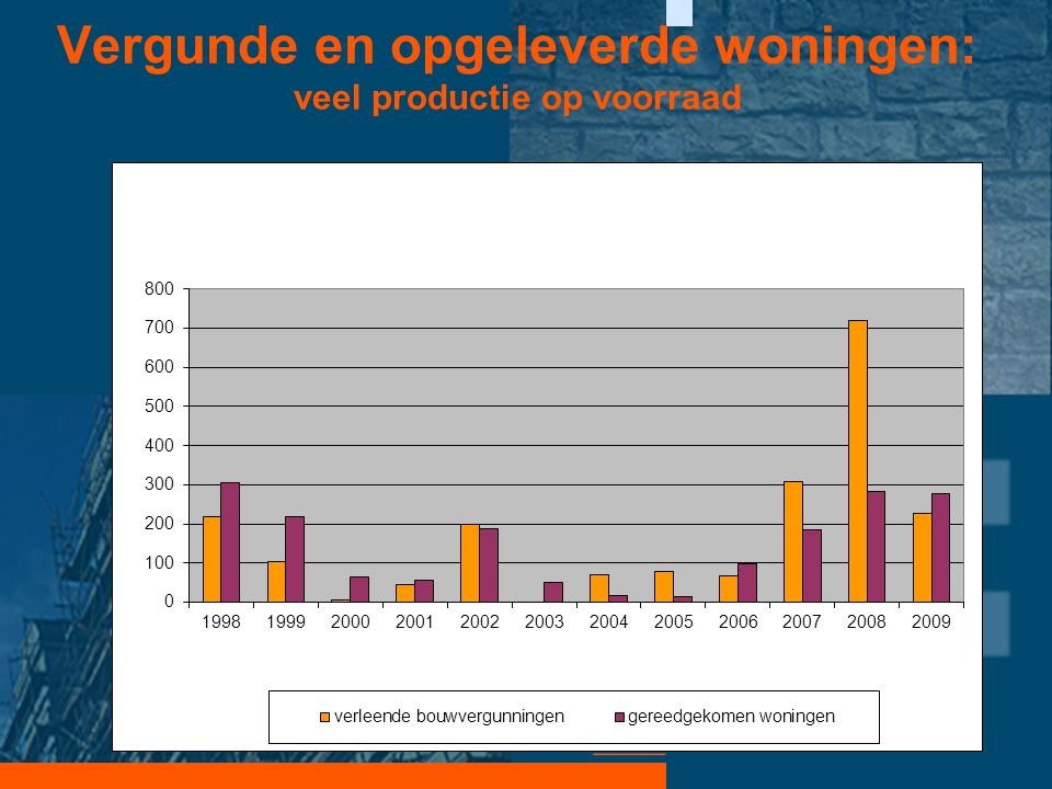 Vergunde en opgeleverde woningen: veel productie op voorraad •Programma: