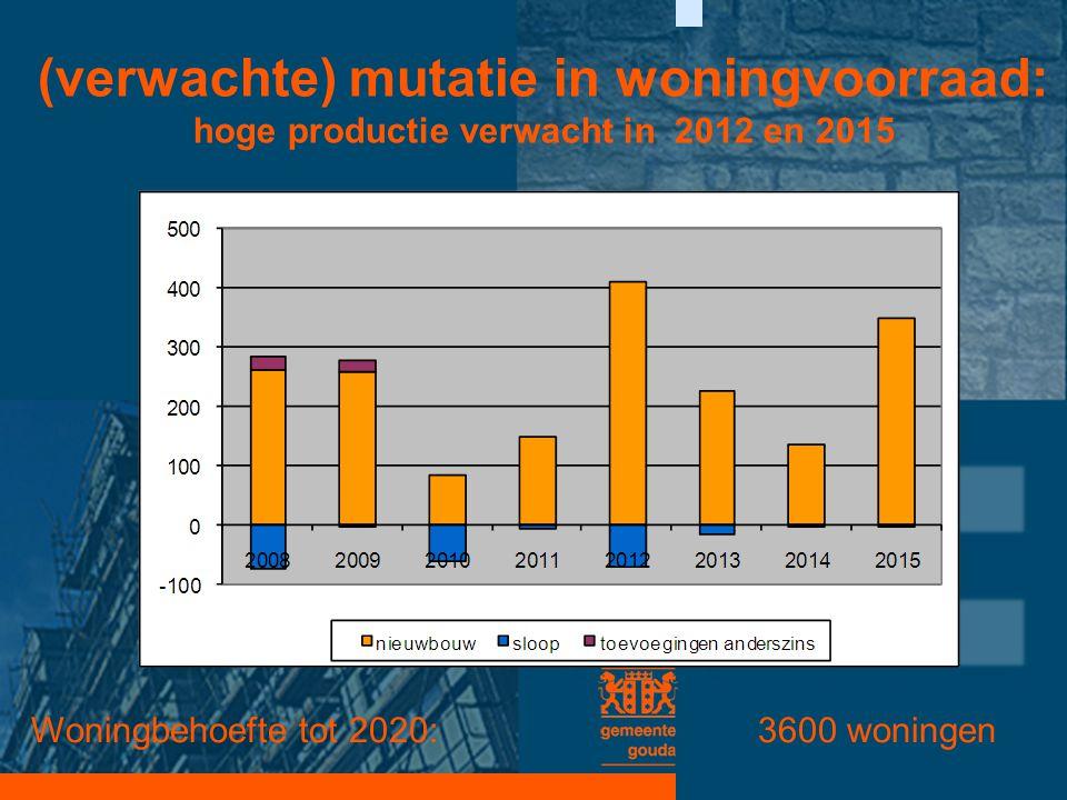 (verwachte) mutatie in woningvoorraad: hoge productie verwacht in 2012 en 2015 Woningbehoefte tot 2020: 3600 woningen