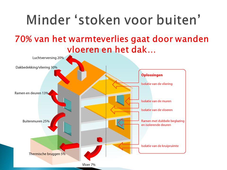 70% van het warmteverlies gaat door wanden vloeren en het dak…