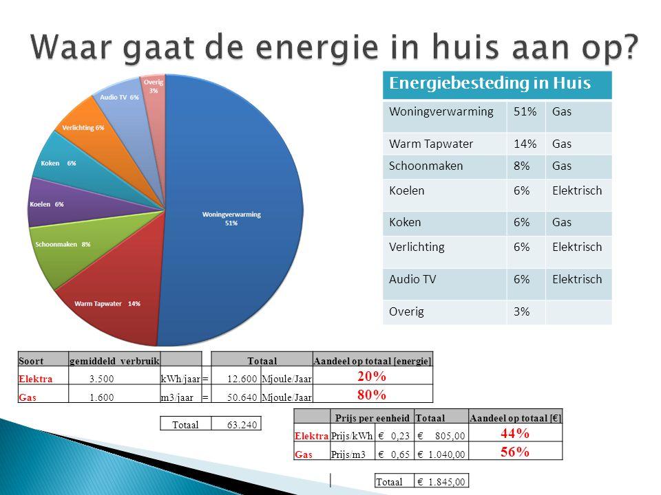 Energiebesteding in Huis Woningverwarming51%Gas Warm Tapwater14%Gas Schoonmaken8%Gas Koelen6%Elektrisch Koken6%Gas Verlichting6%Elektrisch Audio TV6%E