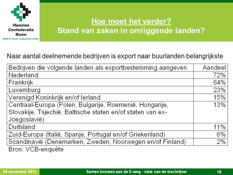 29 november 2011 Samen bouwen aan de E-weg - visie van de inschrijver 18 Naar aantal deelnemende bedrijven is export naar buurlanden belangrijkste Hoe moet het verder.