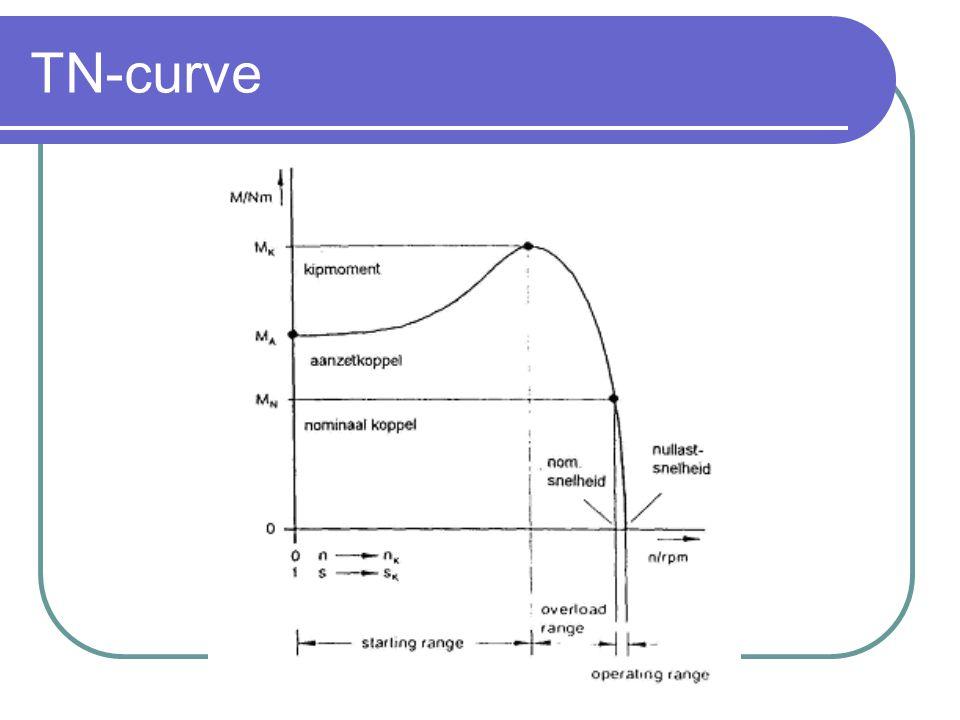 TN-curve