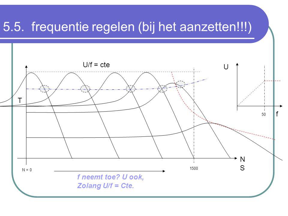 1500 N = 0 NSNS T U/f = cte f U f neemt toe? U ook, Zolang U/f = Cte. 50 5.5. frequentie regelen (bij het aanzetten!!!)