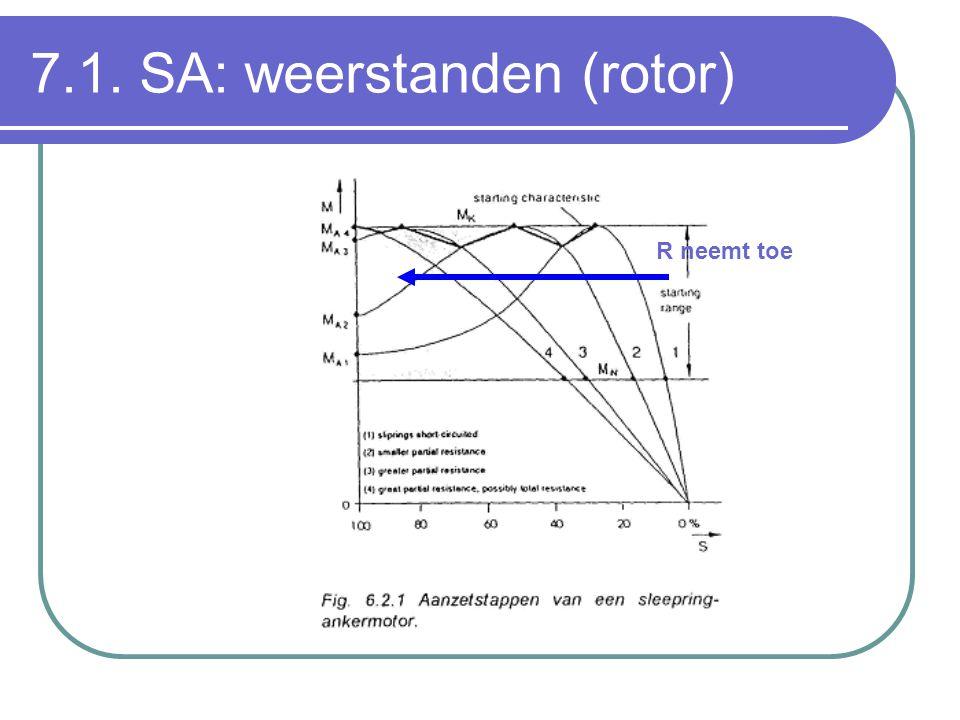 7.1. SA: weerstanden (rotor) R neemt toe