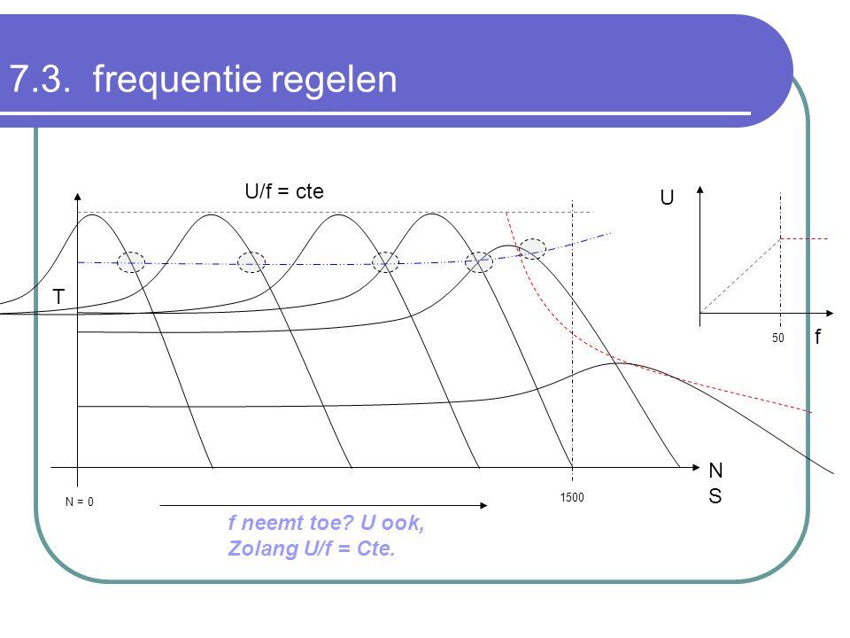1500 N = 0 NSNS T U/f = cte f U f neemt toe? U ook, Zolang U/f = Cte. 50 7.3. frequentie regelen