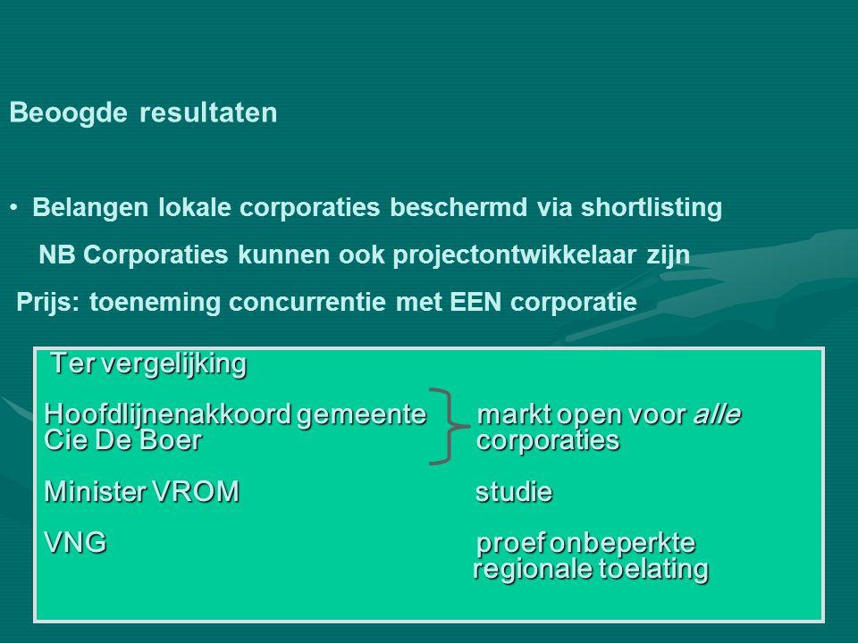 Beoogde resultaten • Belangen lokale corporaties beschermd via shortlisting NB Corporaties kunnen ook projectontwikkelaar zijn Prijs: toeneming concur