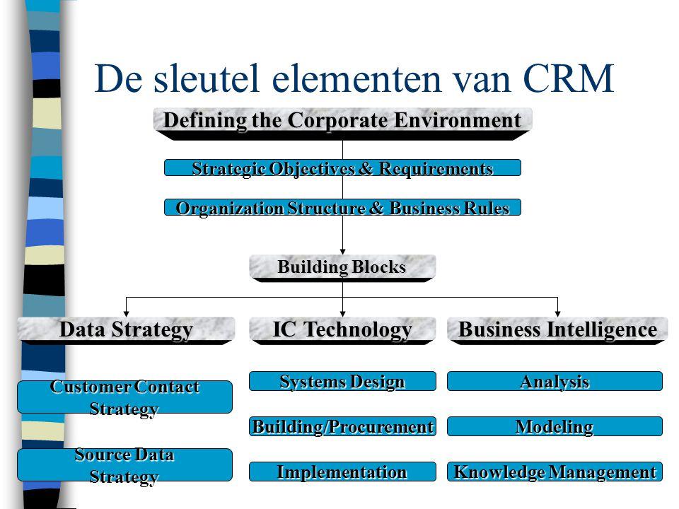 De Drie Dimensies van CRM Technologie Mensen Processen