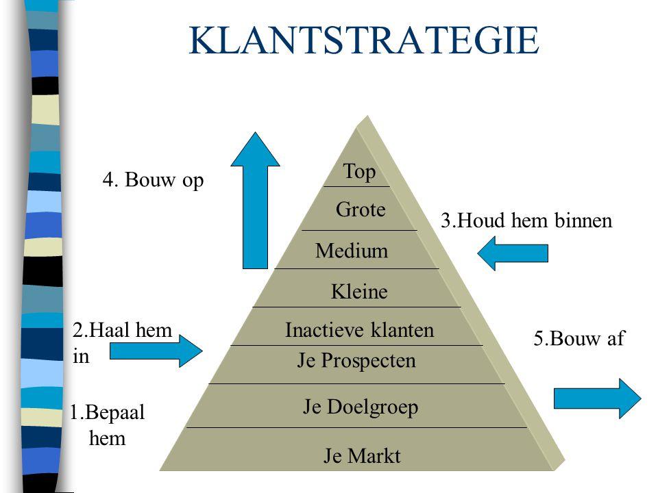 De klantenpyramide Top Je Markt Je Doelgroep Inactieve klanten Grote Medium Kleine Je Prospecten