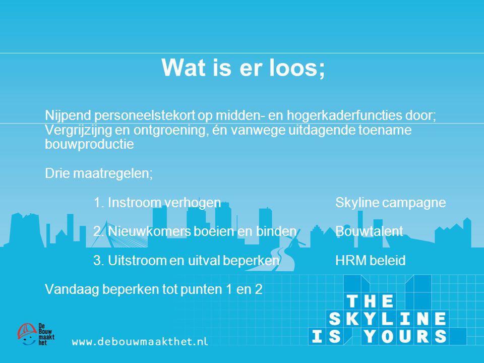 Stichting BouwTalent Bestuur (taken) • Besturen en beheren van de stichting •(on)Gevraagd advies geven t.a.v.