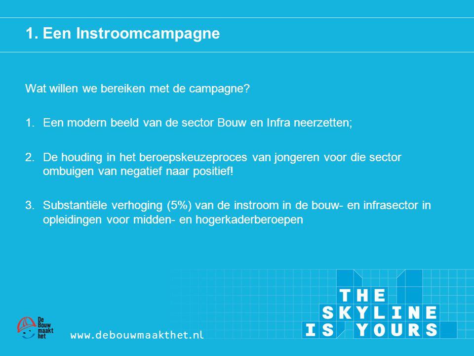 1. Een Instroomcampagne Wat willen we bereiken met de campagne? 1.Een modern beeld van de sector Bouw en Infra neerzetten; 2.De houding in het beroeps