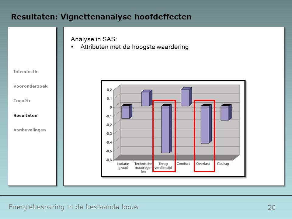 20 Energiebesparing in de bestaande bouw Resultaten: Vignettenanalyse hoofdeffecten Introductie Vooronderzoek Enquête Resultaten Aanbevelingen Analyse