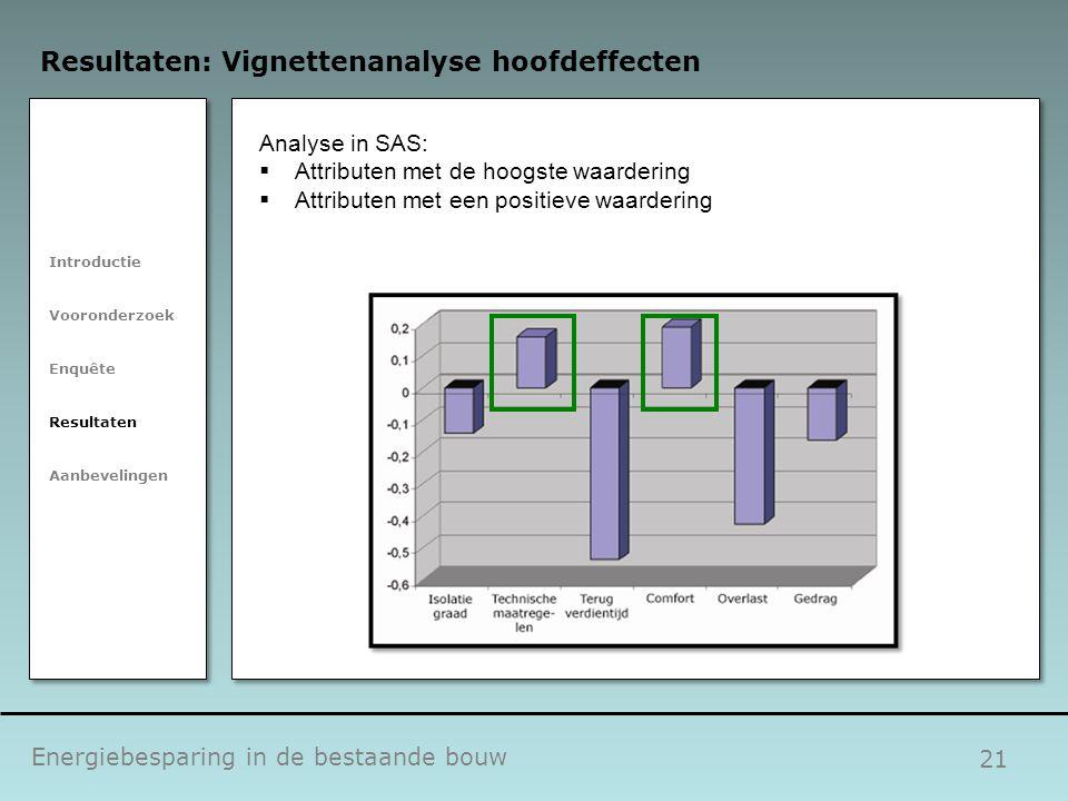 21 Energiebesparing in de bestaande bouw Resultaten: Vignettenanalyse hoofdeffecten Introductie Vooronderzoek Enquête Resultaten Aanbevelingen Analyse