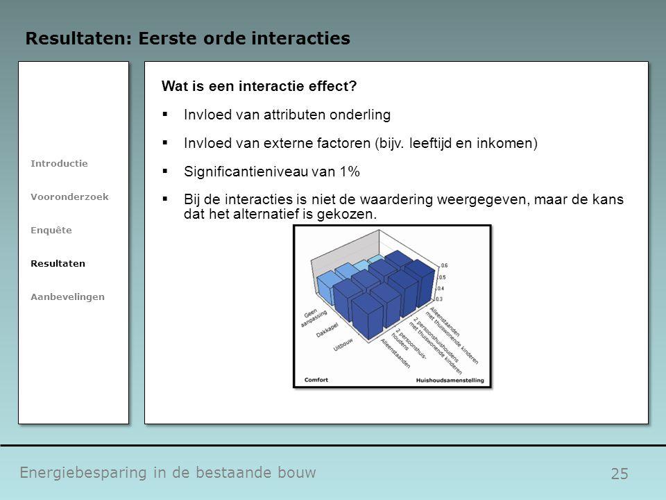 25 Energiebesparing in de bestaande bouw Resultaten: Eerste orde interacties Introductie Vooronderzoek Enquête Resultaten Aanbevelingen Wat is een int