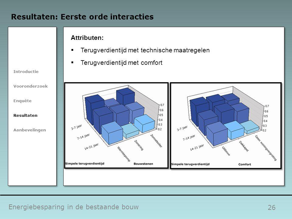 26 Energiebesparing in de bestaande bouw Resultaten: Eerste orde interacties Introductie Vooronderzoek Enquête Resultaten Aanbevelingen Attributen: 