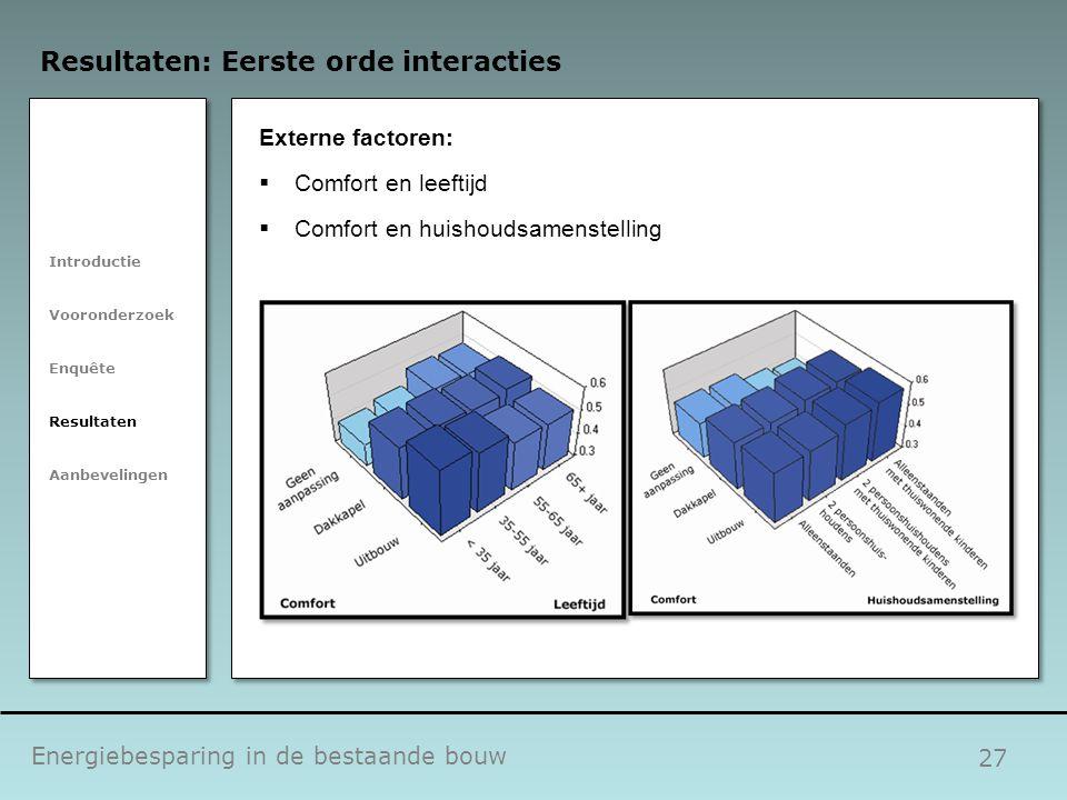 27 Energiebesparing in de bestaande bouw Resultaten: Eerste orde interacties Introductie Vooronderzoek Enquête Resultaten Aanbevelingen Externe factor