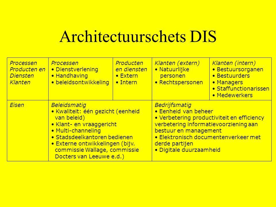 Processen Producten en Diensten Klanten Eisen Processen • Dienstverlening • Handhaving • beleidsontwikkeling Producten en diensten • Extern • Intern K