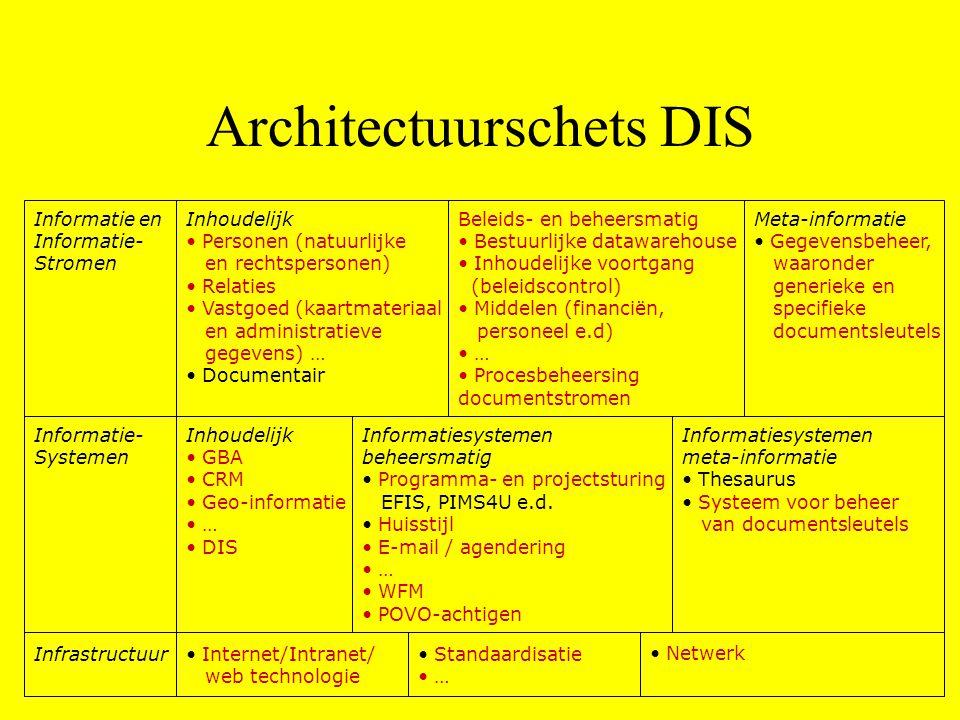 Informatie- Systemen Infrastructuur Inhoudelijk • GBA • CRM • Geo-informatie • … • DIS Informatiesystemen beheersmatig • Programma- en projectsturing