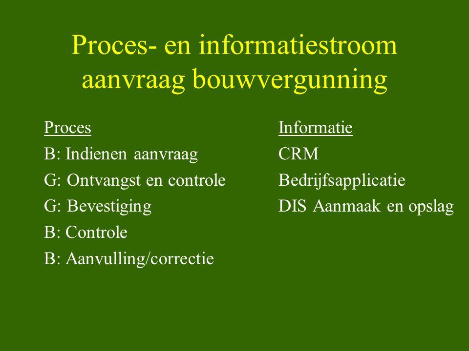 Proces- en informatiestroom aanvraag bouwvergunning ProcesInformatie B: Indienen aanvraagCRM G: Ontvangst en controleBedrijfsapplicatie G: Bevestiging