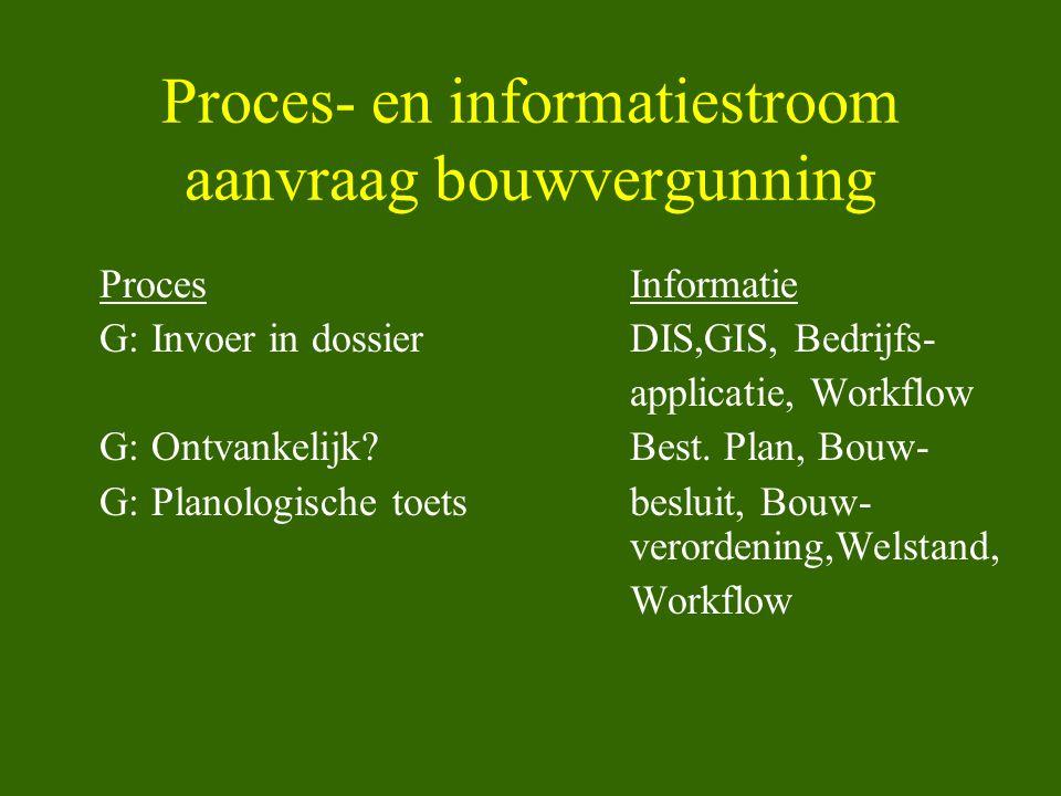 Proces- en informatiestroom aanvraag bouwvergunning ProcesInformatie G: Invoer in dossierDIS,GIS, Bedrijfs- applicatie, Workflow G: Ontvankelijk?Best.