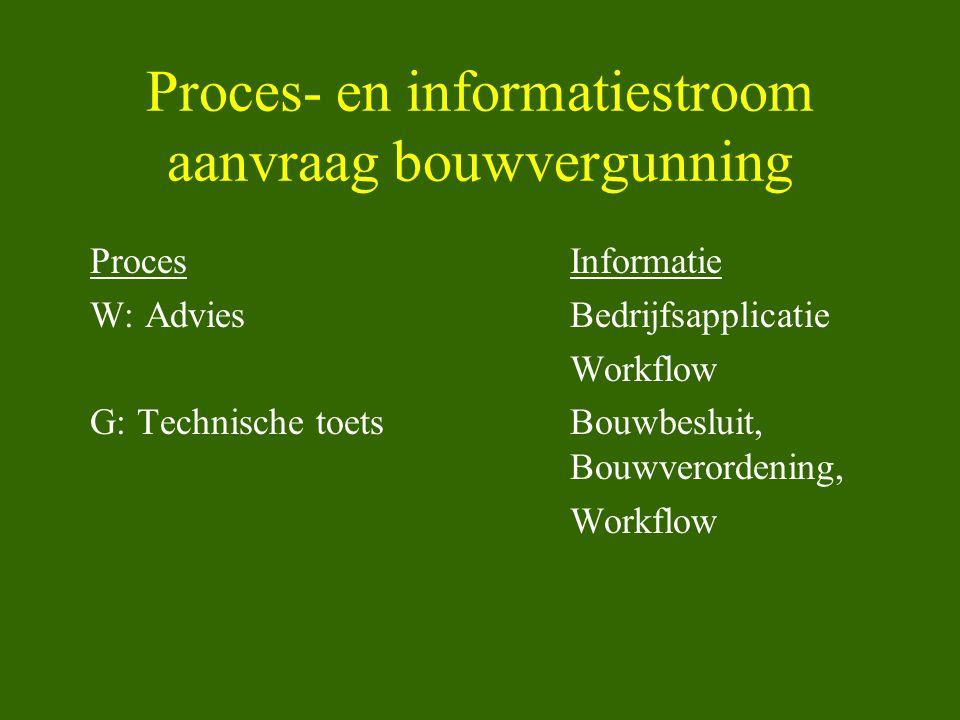 Proces- en informatiestroom aanvraag bouwvergunning ProcesInformatie W: AdviesBedrijfsapplicatie Workflow G: Technische toetsBouwbesluit, Bouwverorden