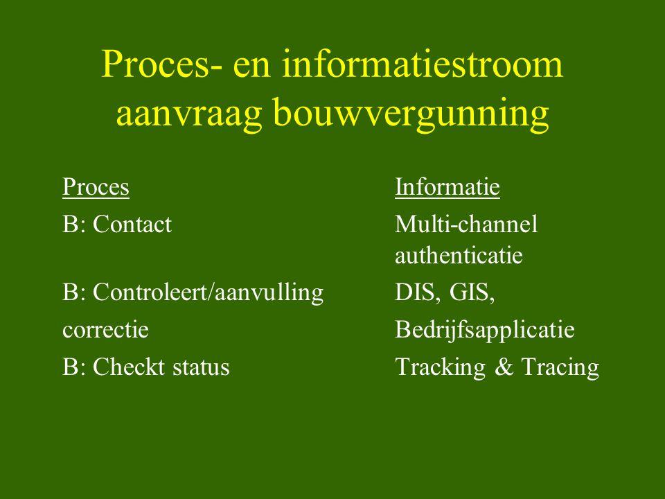 Proces- en informatiestroom aanvraag bouwvergunning ProcesInformatie B: ContactMulti-channel authenticatie B: Controleert/aanvullingDIS, GIS, correcti