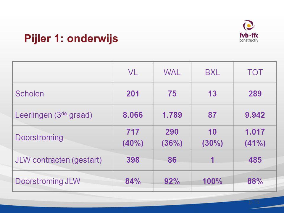 Pijler 1: onderwijs VLWALBXLTOT Scholen2017513289 Leerlingen (3 de graad)8.0661.789879.942 Doorstroming 717 (40%) 290 (36%) 10 (30%) 1.017 (41%) JLW c