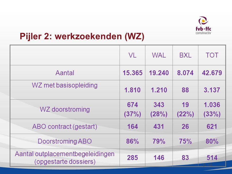 Pijler 2: werkzoekenden (WZ) VLWALBXLTOT Aantal15.36519.2408.07442.679 WZ met basisopleiding 1.8101.210883.137 WZ doorstroming 674 (37%) 343 (28%) 19