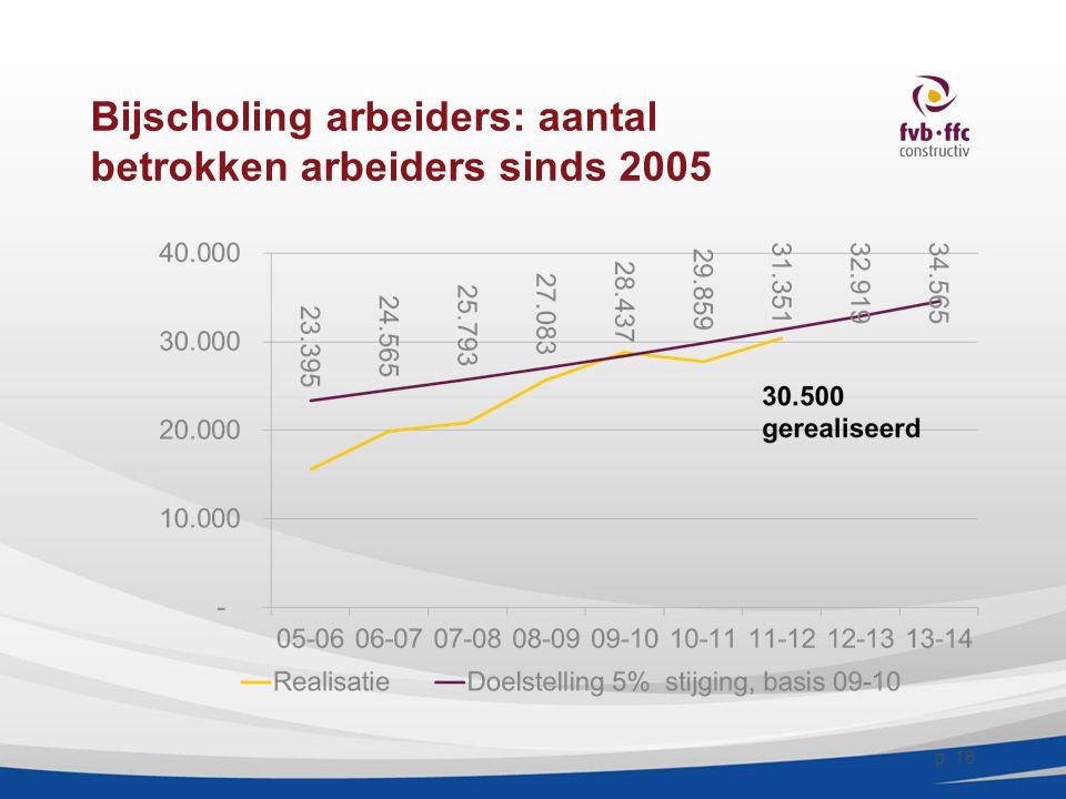 Bijscholing arbeiders: aantal betrokken arbeiders sinds 2005 p. 18