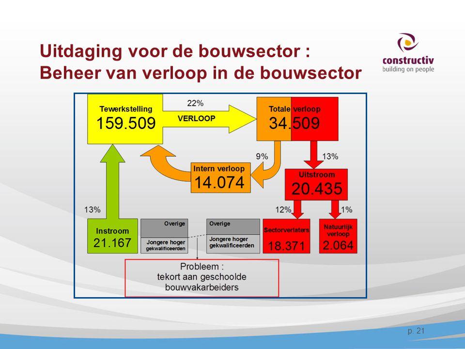 Uitdaging voor de bouwsector : Beheer van verloop in de bouwsector p. 21